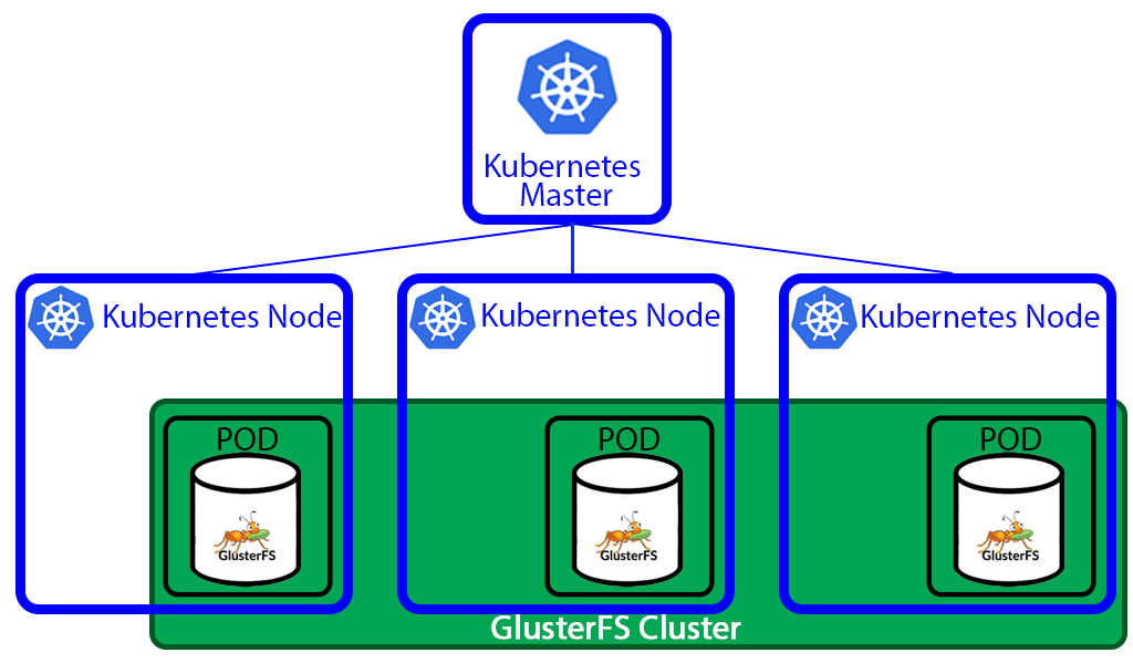 Two days of pain or how I deployed GlusterFS cluster to