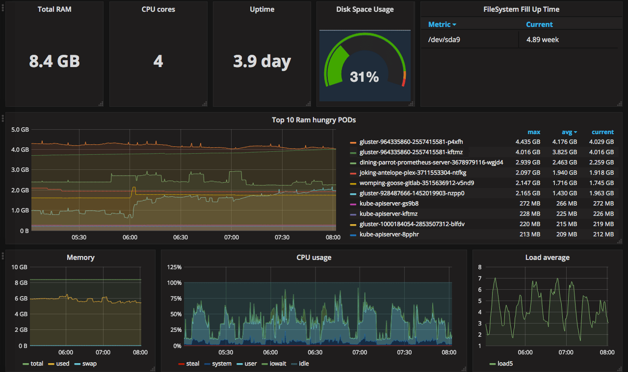 Going open-source in monitoring, part II: Creating the first