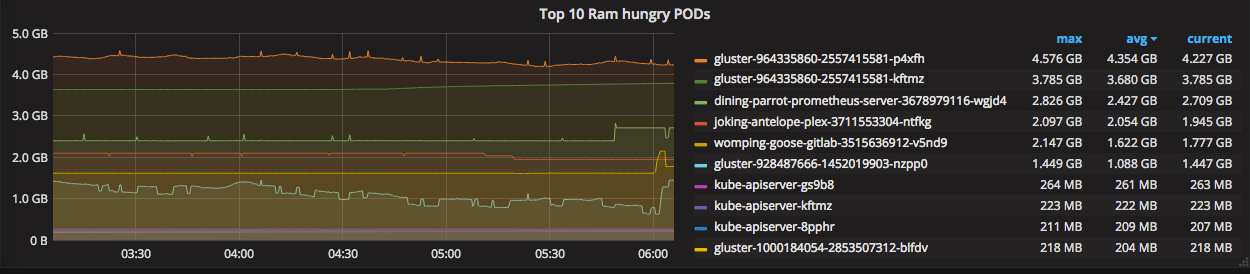 Grafana Top 10 memory hungry PODs