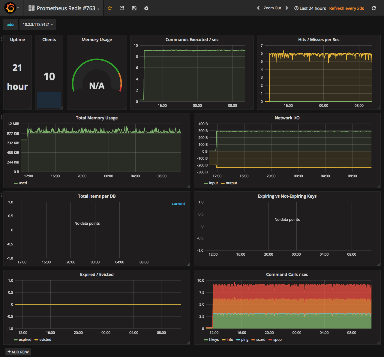 Going open-source in monitoring, part III: 10 most useful